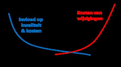 Figuur 1 - De meeste invloed op kwaliteit en kosten in de ontwerpfase in plaats van de exploitatiefase